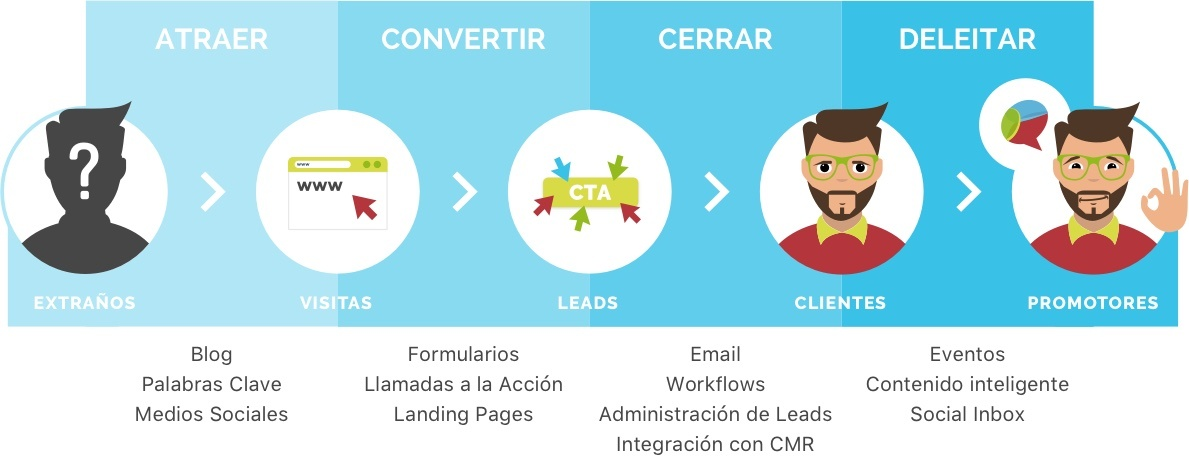 Customer Journey y Buyer Persona - Metodología Inbound Marketing